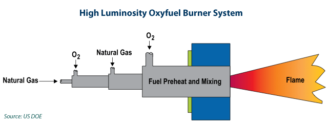 high luminosity burners (oxyfuel furnaces) | industrial efficiency  technology & measures  institute for industrial productivity